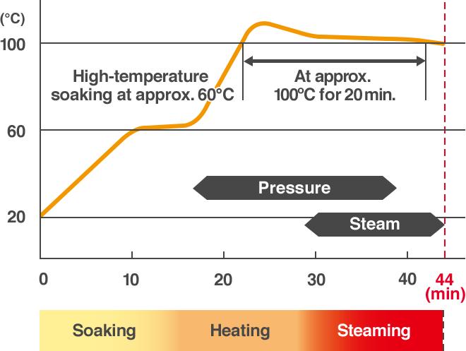 Ngâm ở nhiệt độ cao ở mức xấp xỉ.  60 ° C, ở khoảng  100 ° C trong 20 phút.